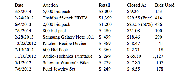 high-value auctions